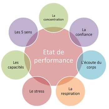 sophrologie pour améliorer performance sportive